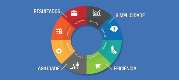 Quais são as vantagens de usar ERP no seu estabelecimento?
