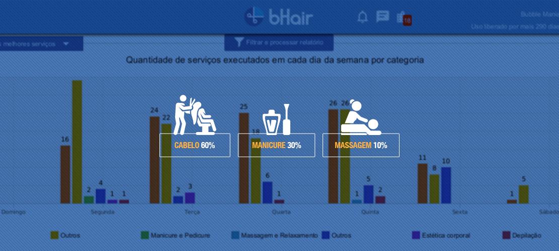 5 maneiras para analisar o crescimento dos serviços oferecidos do seu estabelecimento!